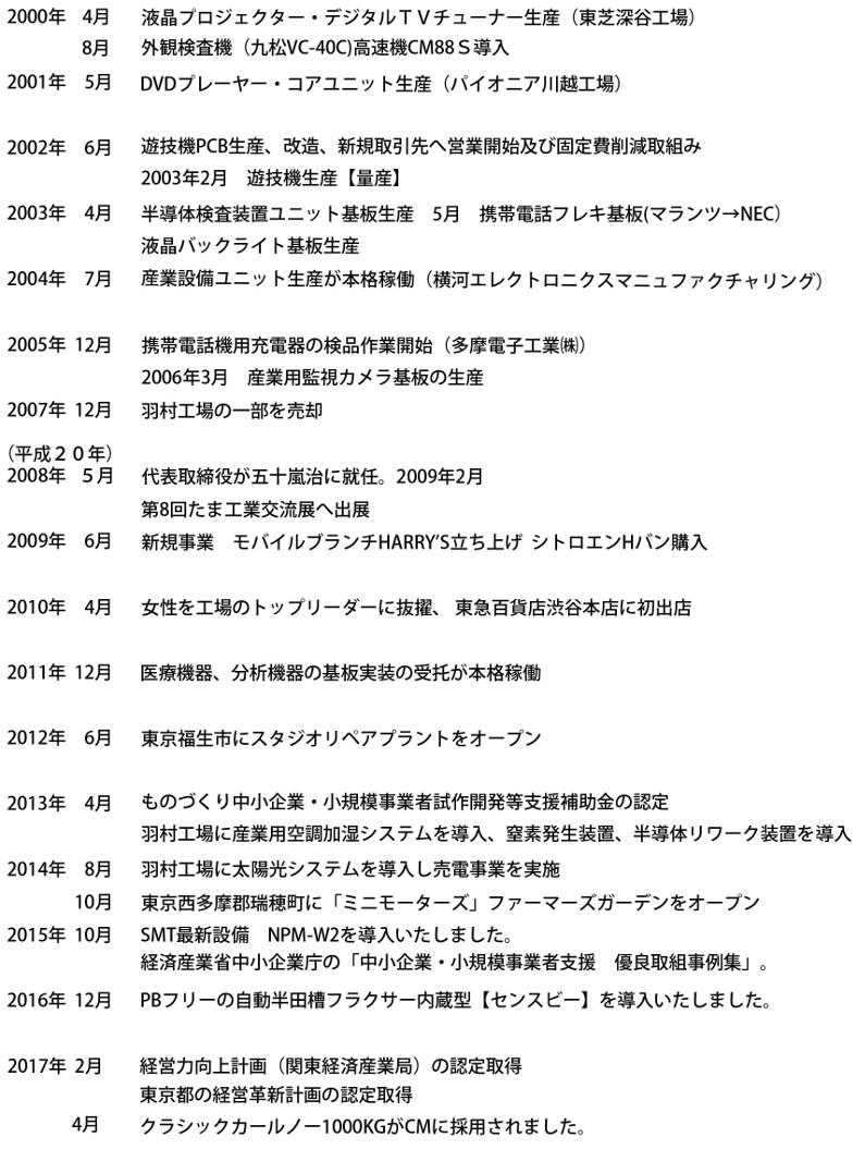 沿革(2)