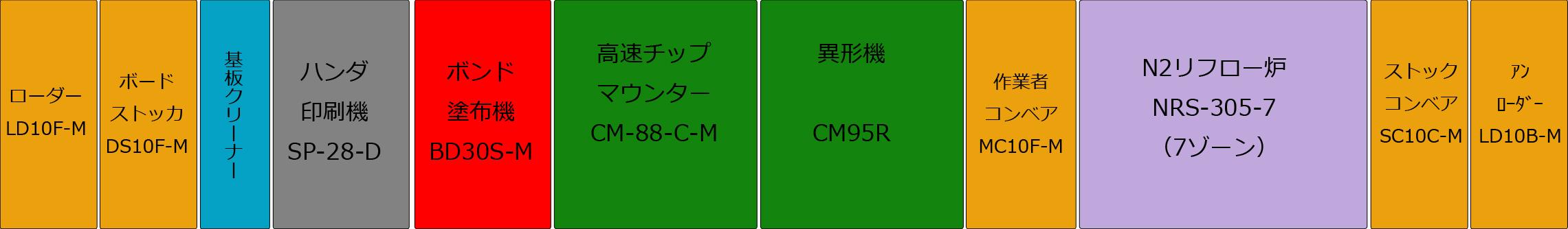 SMT実装設備(2号機)